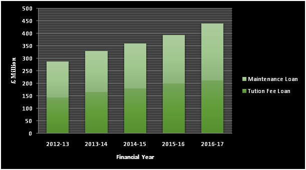 Financial Year 2012-13