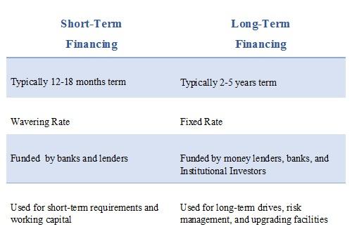 long term and short term