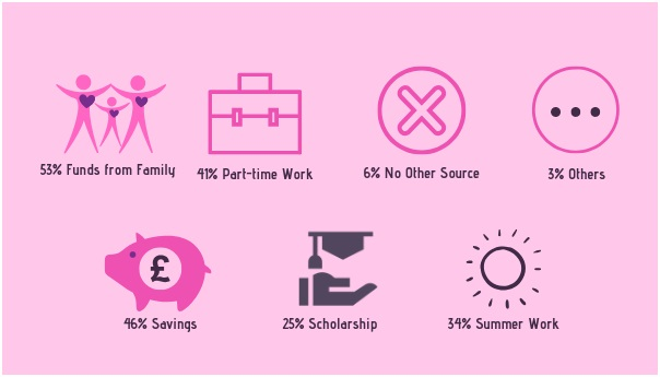 How Do Students Supplement Their Loans